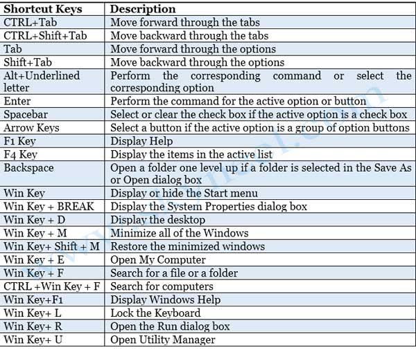 Computer - Keyboard Short Cut Keys for Windows