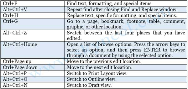 ShortCut-Keys-of-MS-Word