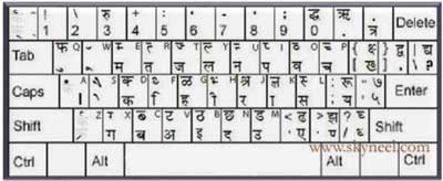 Effortless Hindi typing