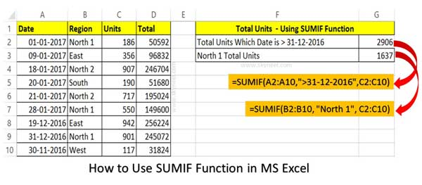 What is the Difference between the SUMIF and SUMIFS Function