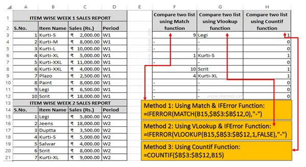 How to compare data between two lists in Excel