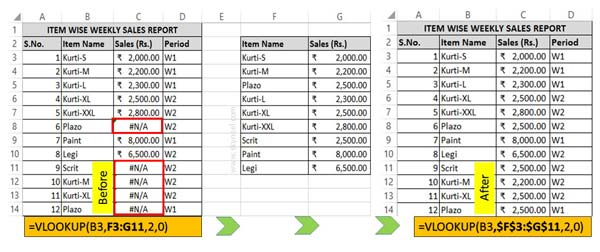 Reason Why VLookup #NA error shown in Excel