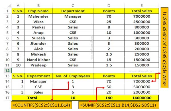 How to use COUNTIFS and SUMIF together in Excel