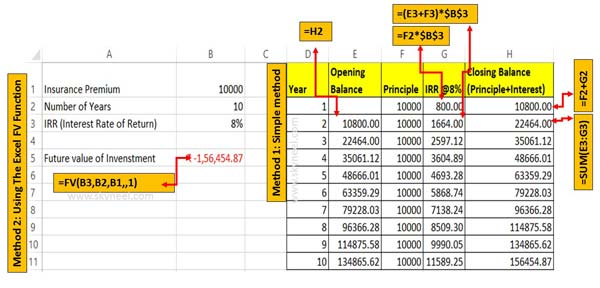 The Excel FV Function to know future value of an Investment
