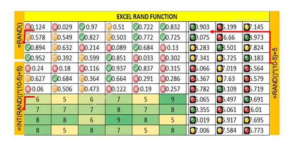 How to use Excel RAND Function