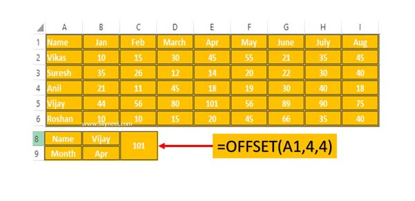 Use of OFFSet Function in Excel